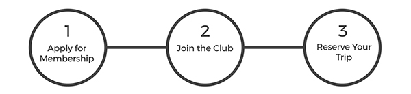 3 points - Apply for Membership, Join the Club, Reserve your trip